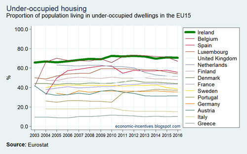 EU15 SILC Underoccupied housing 2003-2016