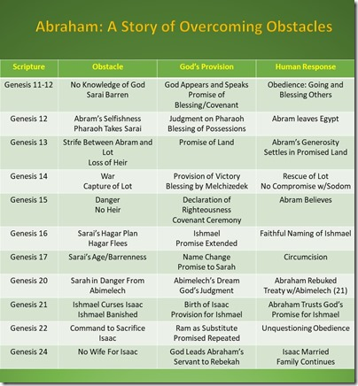 Abraham Obstacle Story