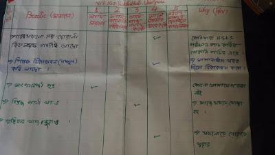 Action plan at No 2 Suklaihuti, Udalguri