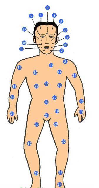 Xem bói nốt ruồi trên cơ thể nam giới