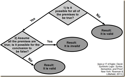 agler negative validity flow.4