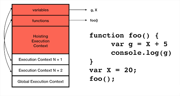 What is Variable and Function Hoisting in JavaScript? Example Tutorial