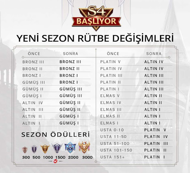 Arena of Valor'da 4. Sezon Rütbeler Değişiyor.