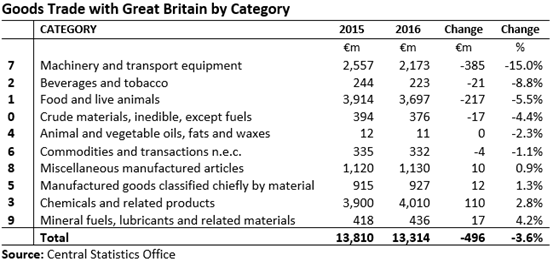 External Trade with GB by Category