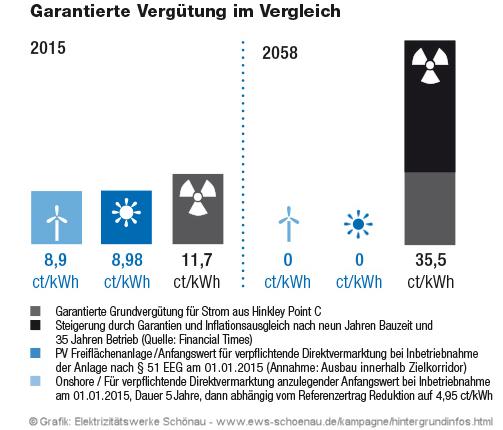 Subvention AKW Hinkley Point C vs. Solar (© Elektrizitätswerke Schönau, EWS)