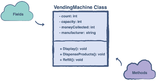 Vending Machine OOP Design Problem and Solution in Java