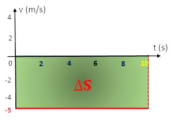 Gráfico Velocidade x tempo - Variação do Espaço