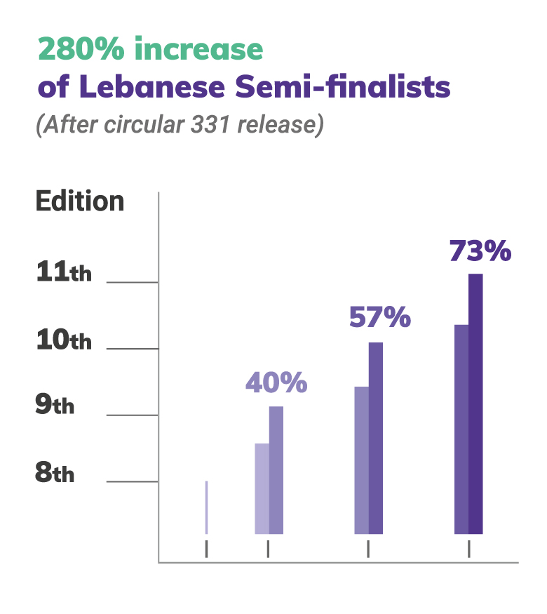 280% increase of Lebanese Semi-finalists