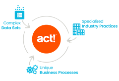 Act! Custom Tables - Data and Processes