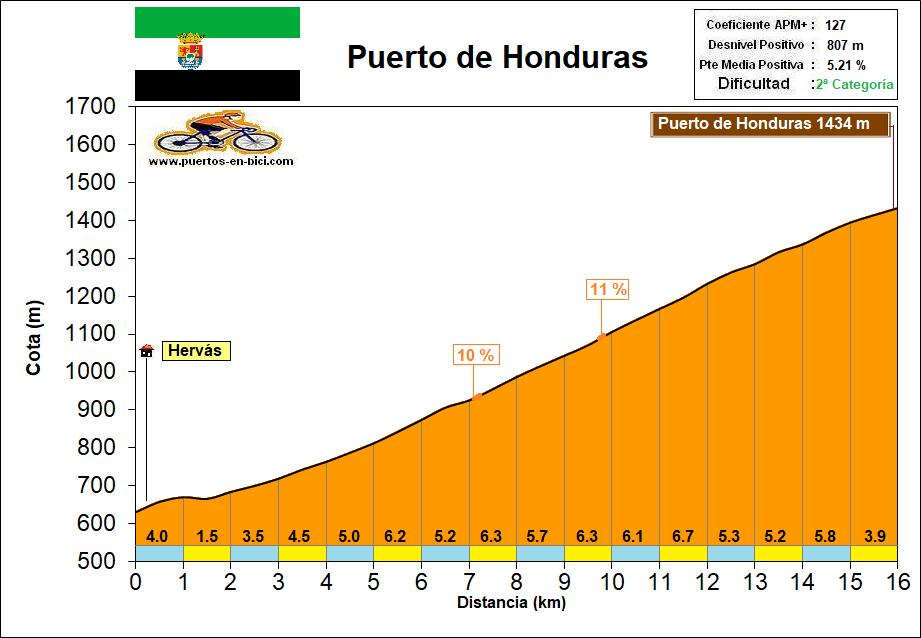 Altimetría Perfil Puerto de Honduras