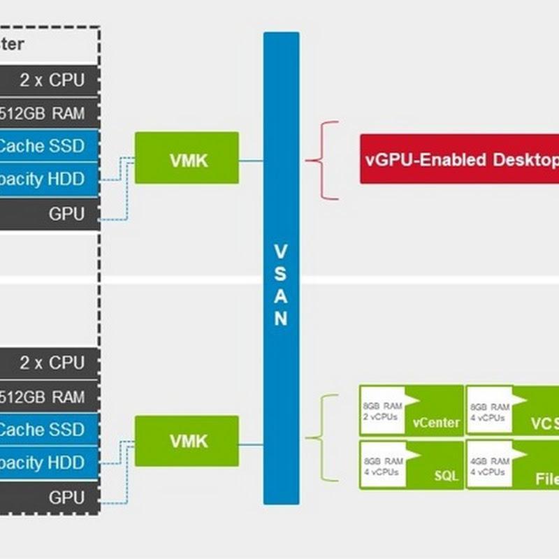 VMware vSphere HA Mode for vGPU