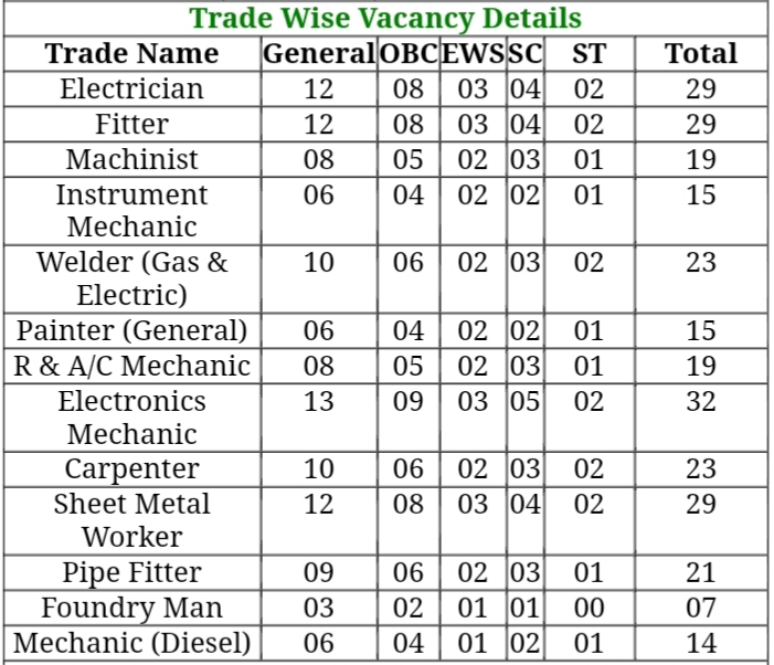 Naval Dockyard Trade Apprentice Online Form 2019