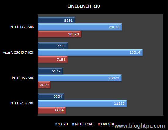 Cinebench R10 INTEL Core i3 7350K