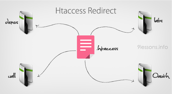 Understanding Htaccess Redirect