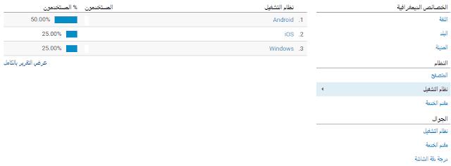 تحليل الزوار من قبل Google Analytics