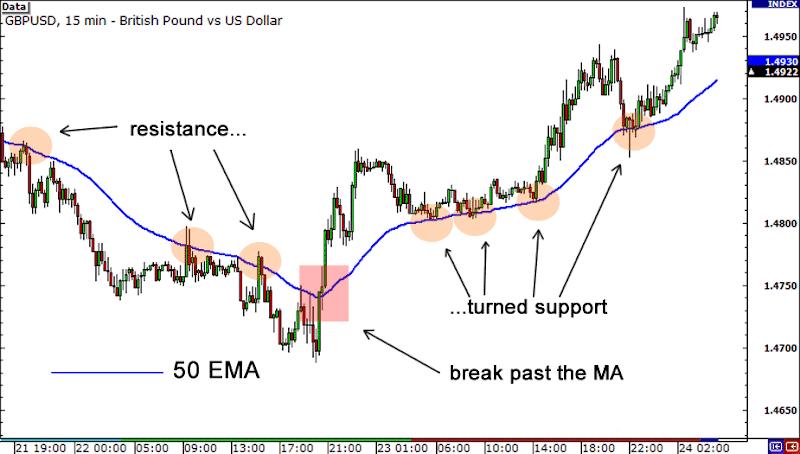 belajar trading forex menentukan support resistance dengan indikator Moving average