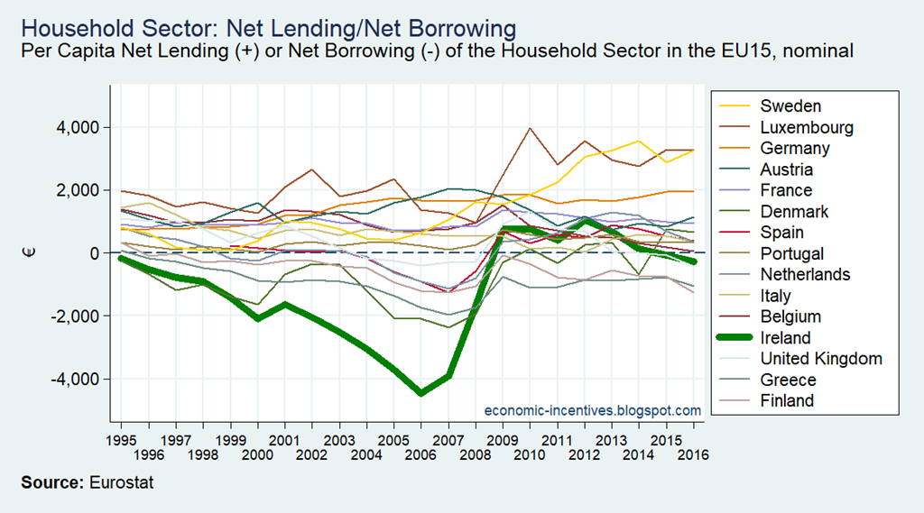[EU15-ISA-Household-Sector-Net-Lendin]
