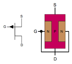 Symbol and simplified structure of a JFET transistor (P-channel).