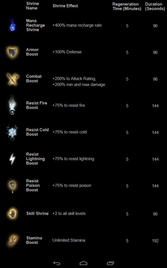 Diablo 2 skill points cheat engine youtube.
