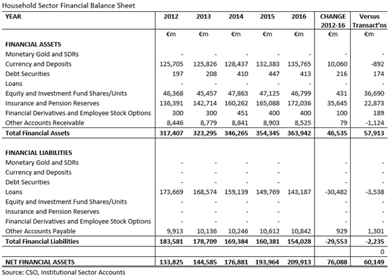 Household Sector Financial Balance Sheet 2012-2016