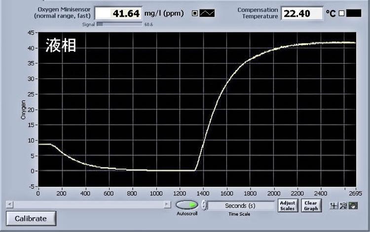 セル液相の酸素濃度の変化