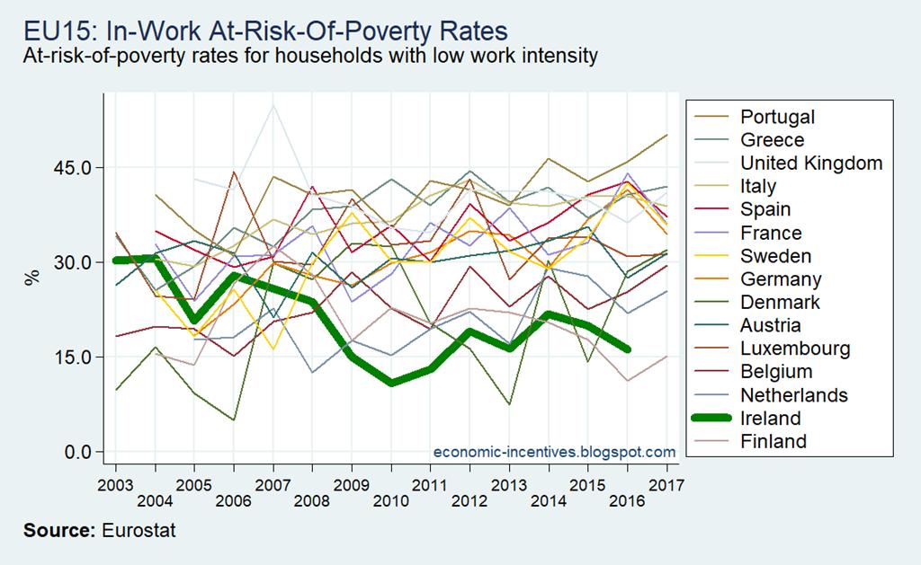 [EU15-SILC-AROP-Low-Work-Intensity-Ho%5B1%5D]