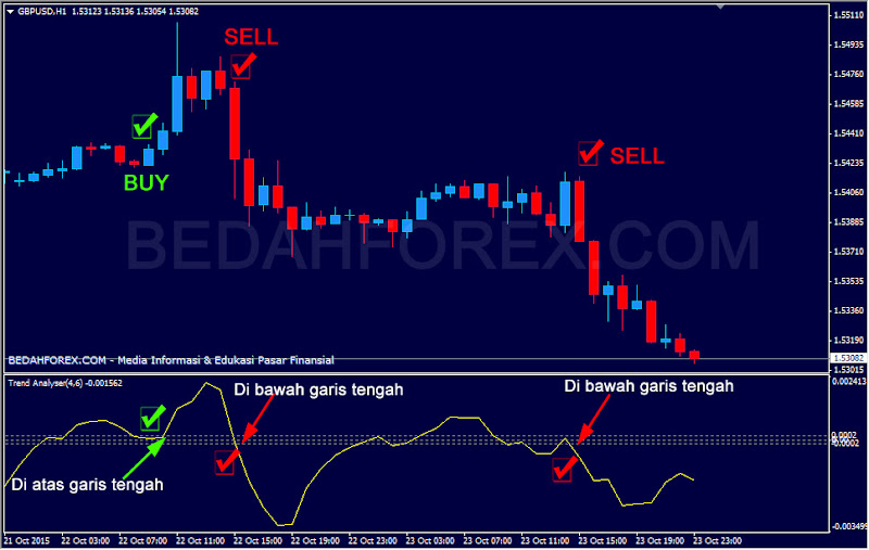 Download indikator metatrader trend analyzer