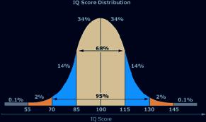 IQ ranges