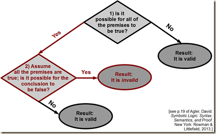 agler negative validity flow6