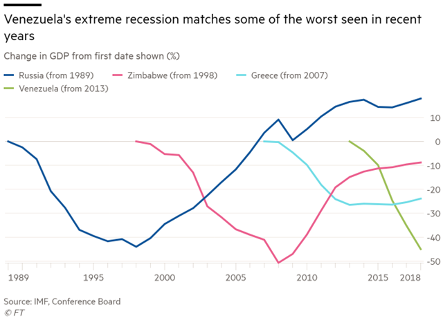 Venezuela's extreme recession matches some of the worst seen in recent years. Shown are Russia (from 1989), Zimbabwe (from 1998), Greece (from 2007) and Venezuela (from 2013). Data: IMF, Conference Board. Graphic: Financial Times
