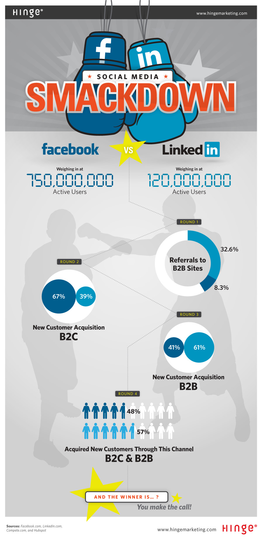 Social Media Smackdown, An Infograhic