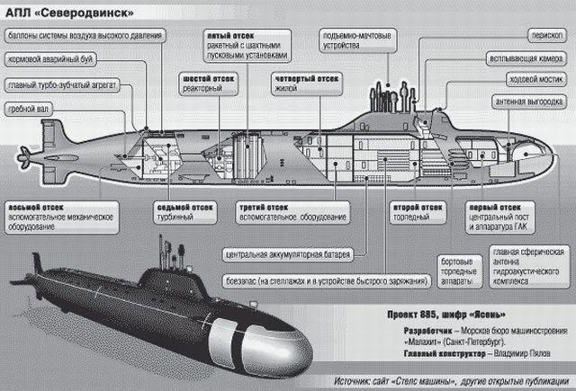 Атомные субмарины Ясень