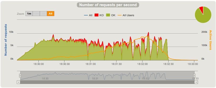 Gatling Max throughput and JVM tuning - Google Groups