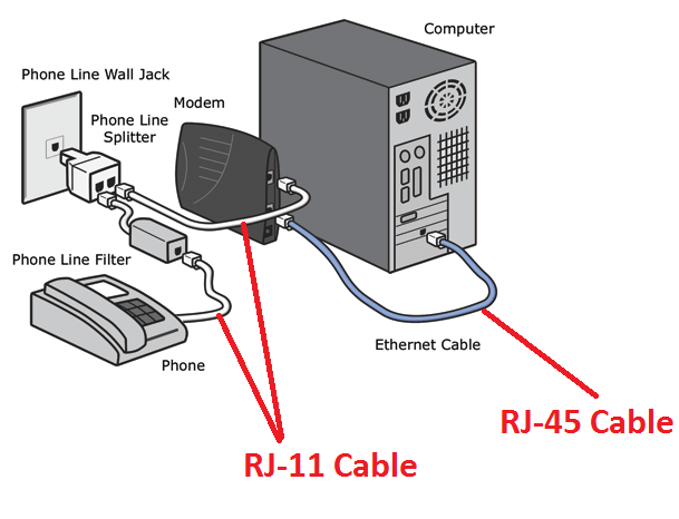 rj-45 cable to the modem and the other one into your computer and this  will allow your computer to do to data transferring and receiving over the  wires