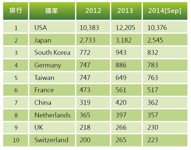 圖九2012-2014年USPTO奈米科技專利統計