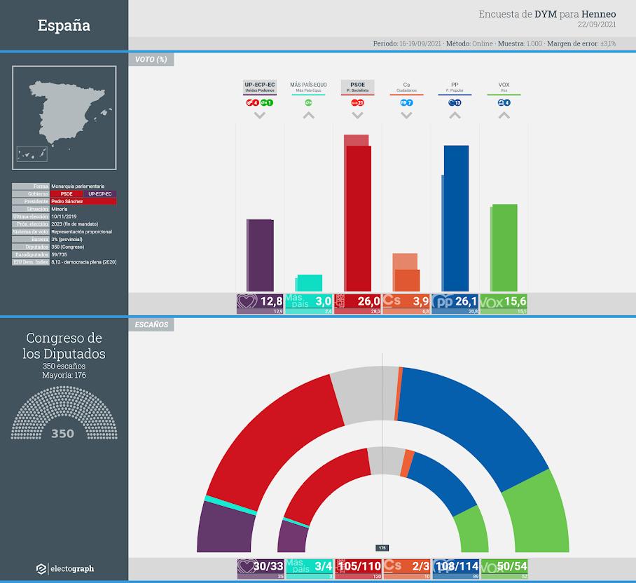 Gráfico de la encuesta para elecciones generales en España realizada por DYM para Henneo, 22 de septiembre de 2021