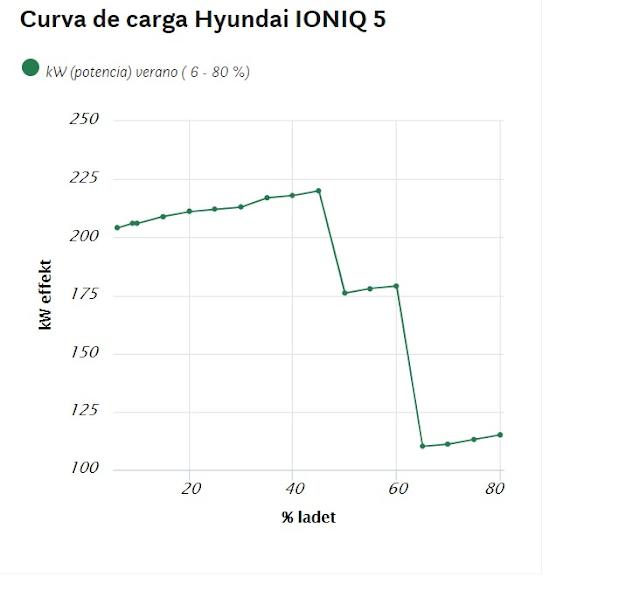 curva de carga hyundai ioniq 5