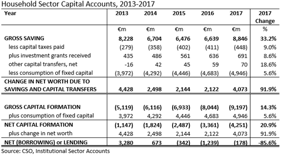 Household Sector Capital Accounts 2013-2017