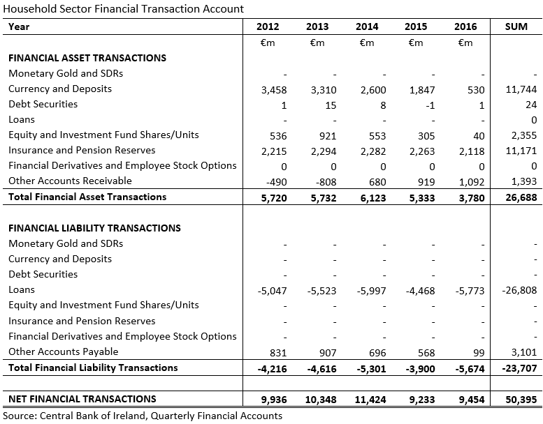 [Household+Sector+Financial+Transaction+Accounts+2012-2016+CBoI%5B3%5D]