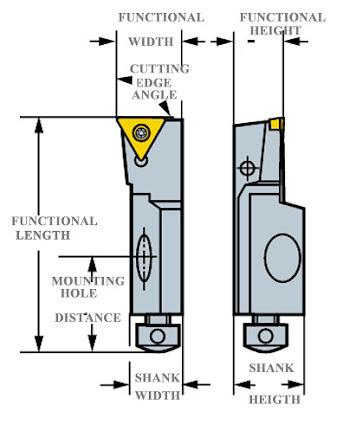 Cartridge,an additional tool for Boring Bar