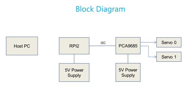 Mitul Suthar: Control multiple servos using Raspberry Pi 2