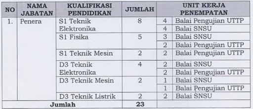 2 Lowongan CPNS Kementerian Perdagangan (Kemendag) 2012   2013
