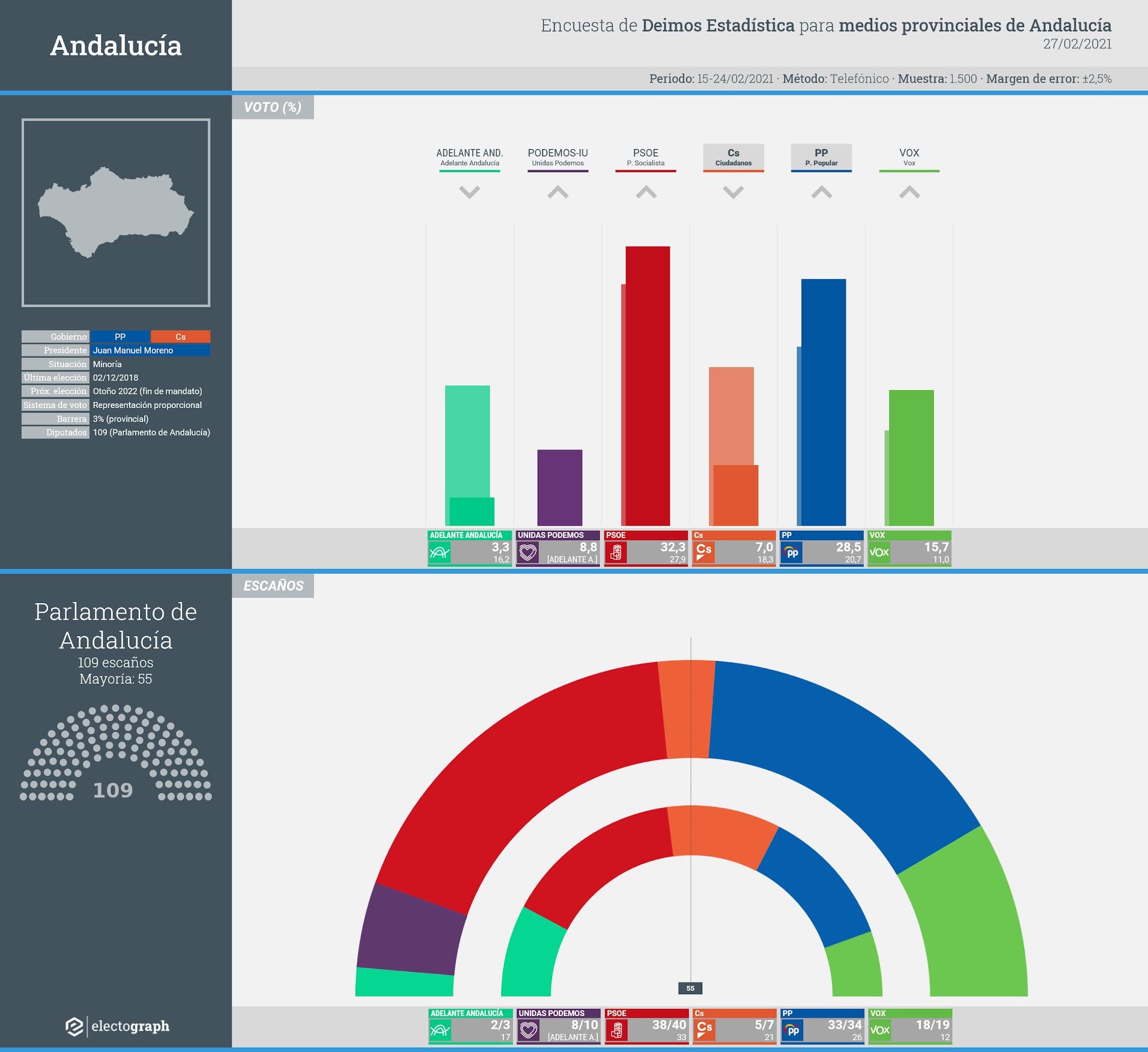 Gráfico de la encuesta para elecciones autonómicas en Andalucía realizada por Deimos Estadística para varios medios, 27 de febrero de 2021
