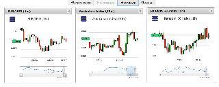 Mengenal dua paket charting dari binary