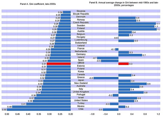 gini-coefficient-change-oecd