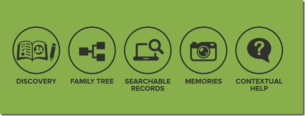 FamilySearch Five Focus Experiences