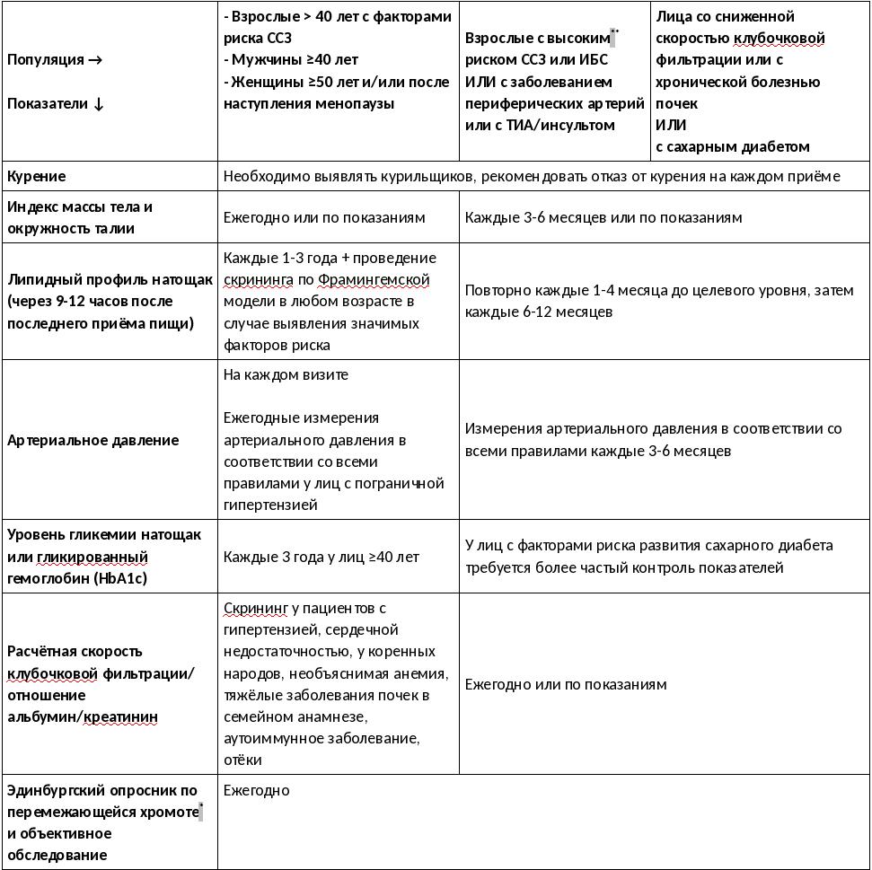 Первичная профилактика сердечно-сосудистых заболеваний - OpenNeuro