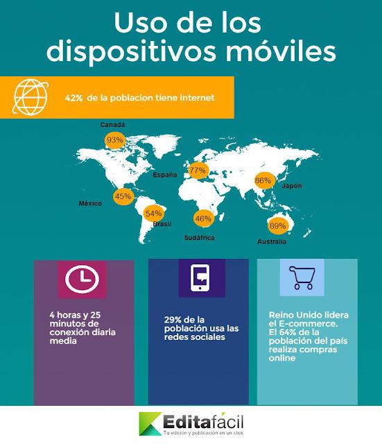 Uso de los dispositivos móviles en el mundo