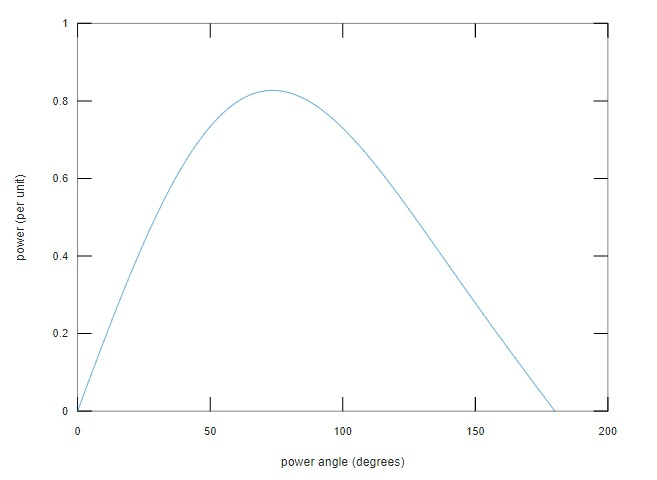 Write a MATLAB script to plot a set of per-unit power-angle curves for a salient-pole synchronous generator connected to an infinite bus (Vbus = 1.0 per unit). The generator reactances are Xd = 1.27 per unit and Xq = 0.95 per unit. Assuming Eaf = 1.0 per unit, plot the following curves: