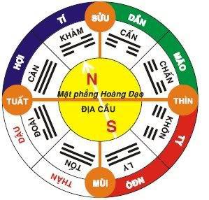Phong tục Việt Nam – Phần VII: Vấn đề chọn ngày giờ